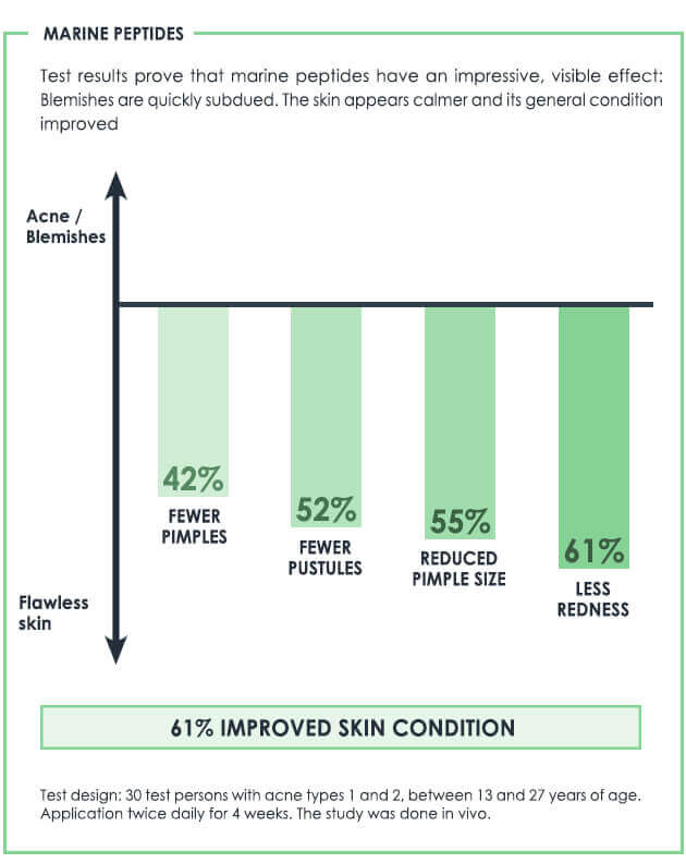 Test results prove that marine peptides have a beneficial effect on oily skin with pimples and dry skin with pimples