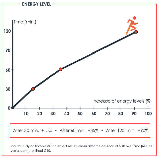 Impressive test results Q10 Cell Energy collection