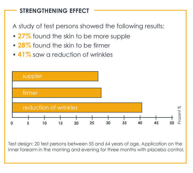 Study proves the strengthening effect of REGENERANT skincare products