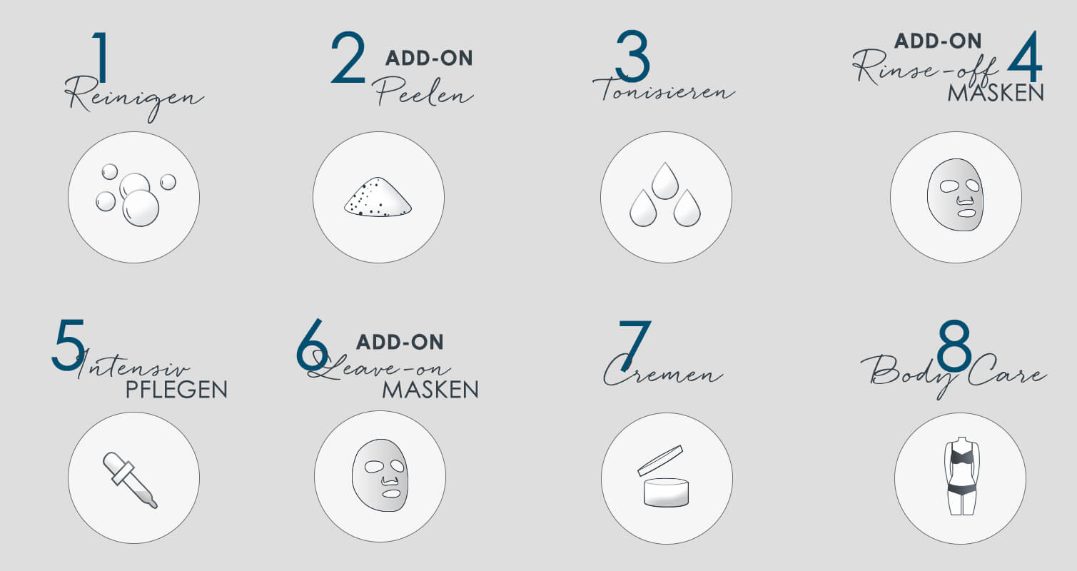 8 Schritte zum perfekten Pflegeergebnis