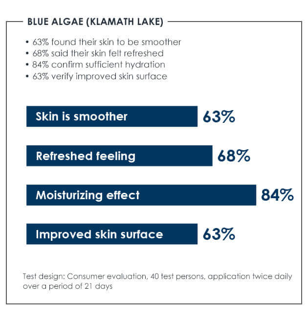 Deep Sea Men Care impressive study results