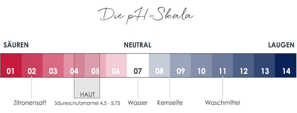 pH-Wert sowie prozentualer Säuregehalt beeinflussen die Intensität einer Fruchtsäurebehandlung